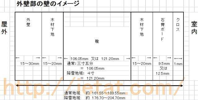 家の壁の厚さと柱の太さ : 5mm方眼紙 : すべての講義